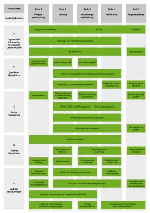 2.2 SHP-Bauprojekte.de-Schema-Projektsteuerung